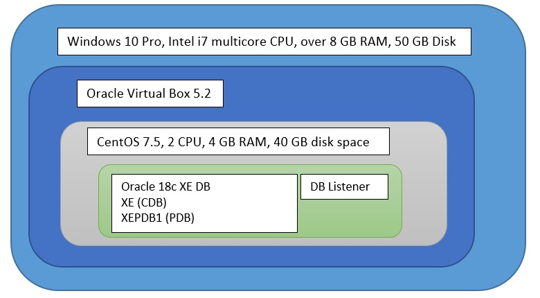 Install Oracle XE 18c using VirtualBox – PART 1 | dbahelp